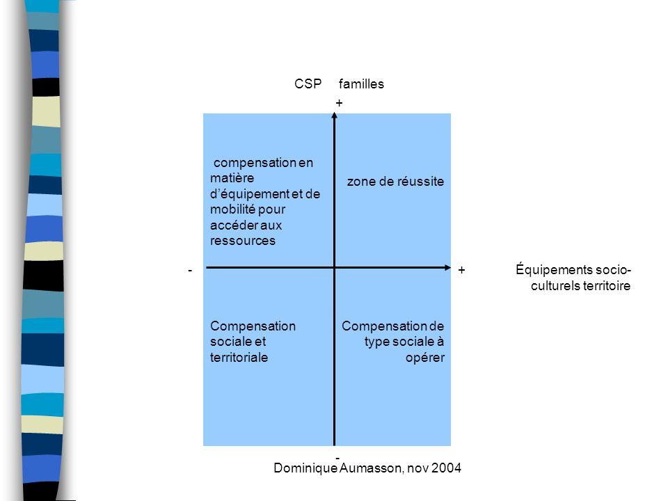Dominique Aumasson, nov 2004 CSP familles + compensation en matière déquipement et de mobilité pour accéder aux ressources zone de réussite -+Équipements socio- culturels territoire Compensation sociale et territoriale Compensation de type sociale à opérer -