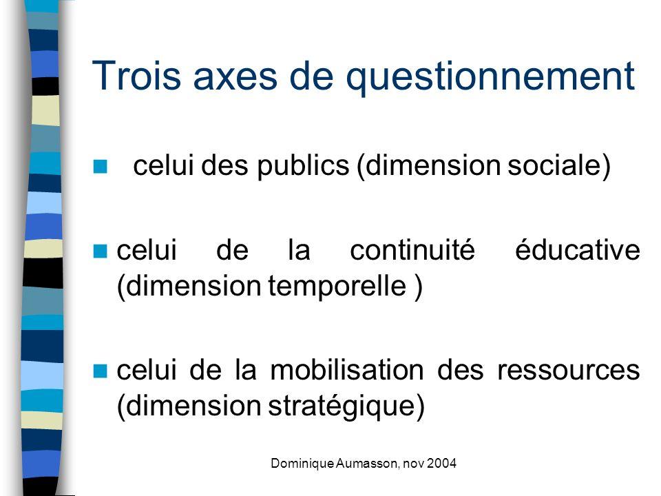 Dominique Aumasson, nov 2004 CSP familles + mobiliser dans le cadre des projets déquipes les ressources là où elles sont.