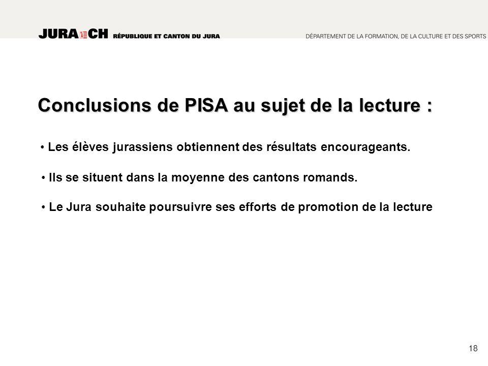 Conclusions de PISA au sujet de la lecture : Les élèves jurassiens obtiennent des résultats encourageants.