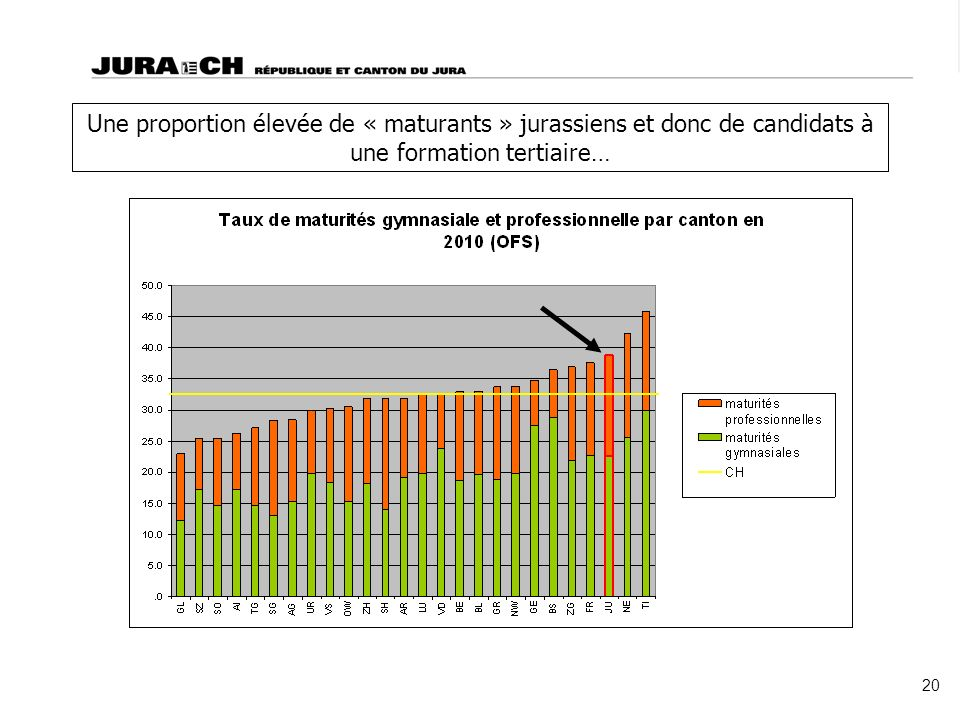 Une proportion élevée de « maturants » jurassiens et donc de candidats à une formation tertiaire… 20