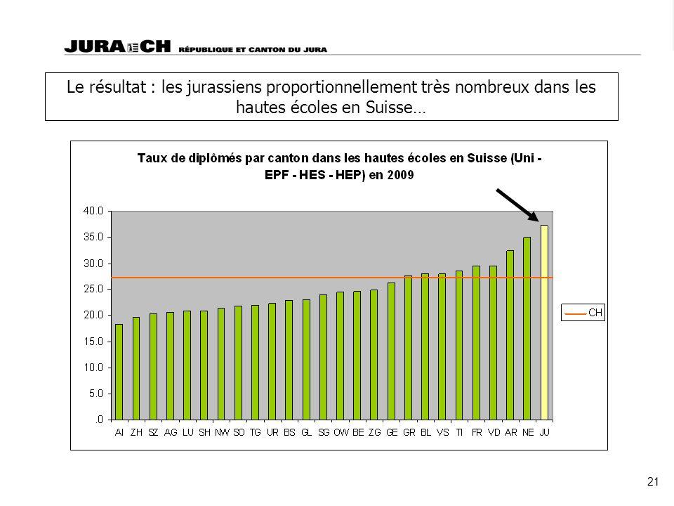 Le résultat : les jurassiens proportionnellement très nombreux dans les hautes écoles en Suisse… 21