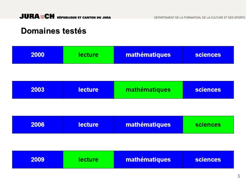 Domaines testés 2000lecturemathématiquessciences 2003lecturemathématiquessciences 2006lecturemathématiquessciences 2009lecturemathématiquessciences 3