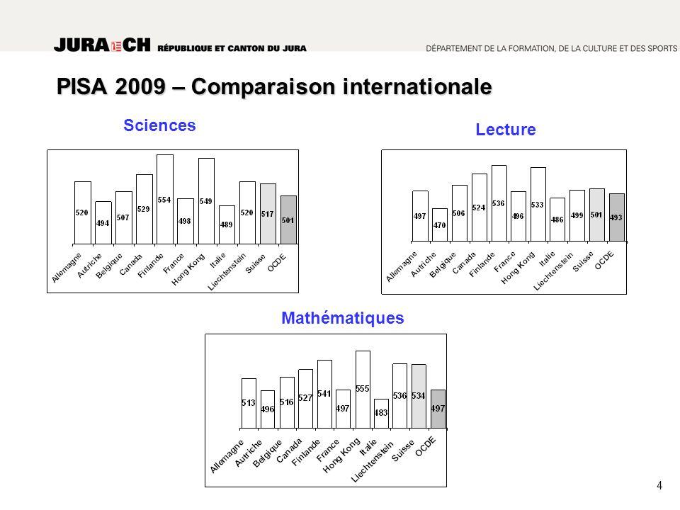 PISA 2009 – Comparaison internationale Mathématiques Sciences Lecture 4