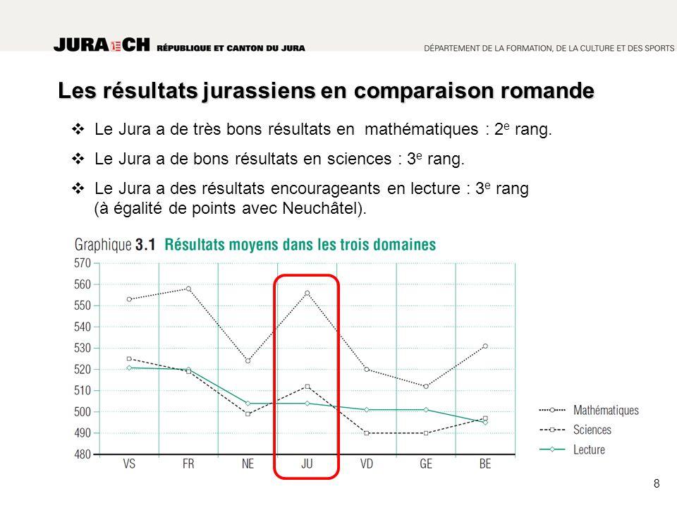 Les résultats jurassiens en comparaison romande Le Jura a de très bons résultats en mathématiques : 2 e rang.