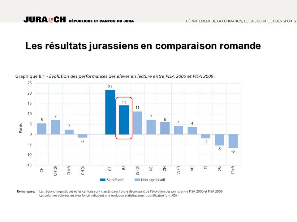 Les résultats jurassiens en comparaison romande