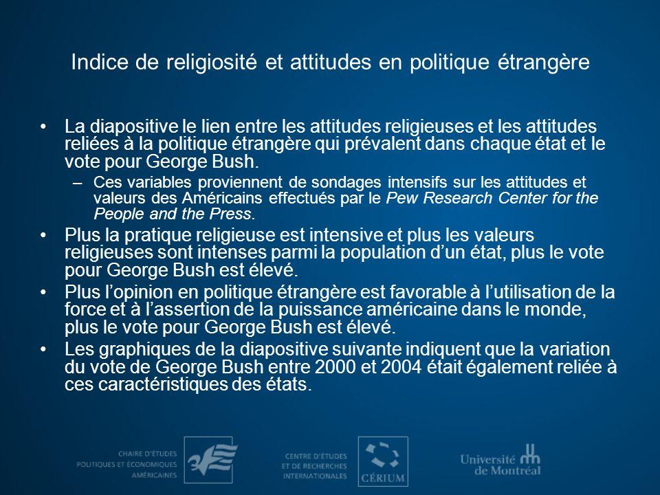 Indice de religiosité et attitudes en politique étrangère La diapositive le lien entre les attitudes religieuses et les attitudes reliées à la politique étrangère qui prévalent dans chaque état et le vote pour George Bush.