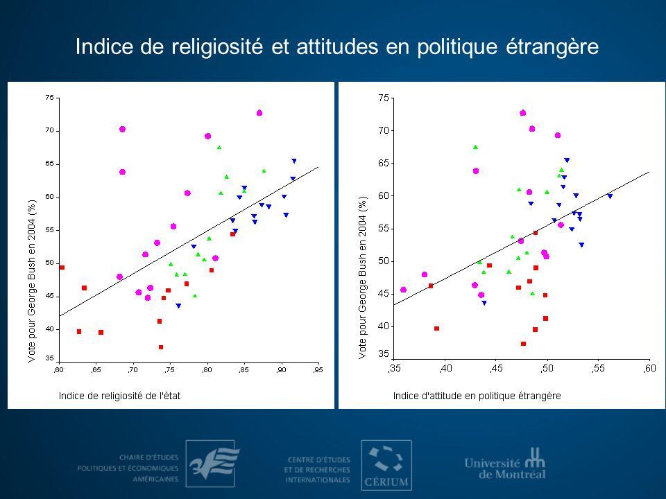 Indice de religiosité et attitudes en politique étrangère