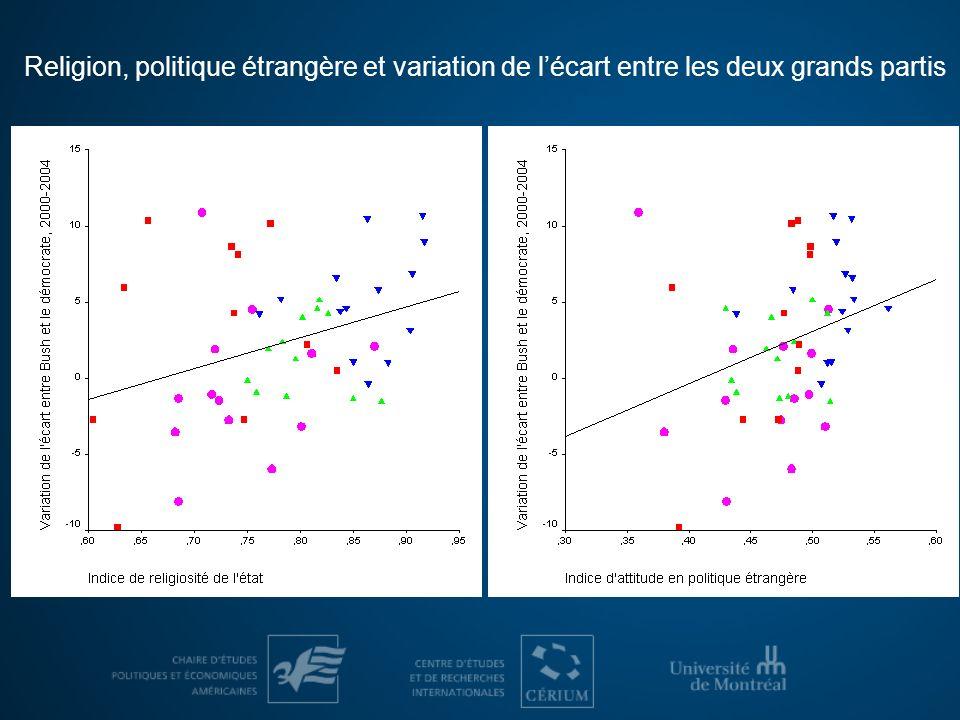Religion, politique étrangère et variation de lécart entre les deux grands partis