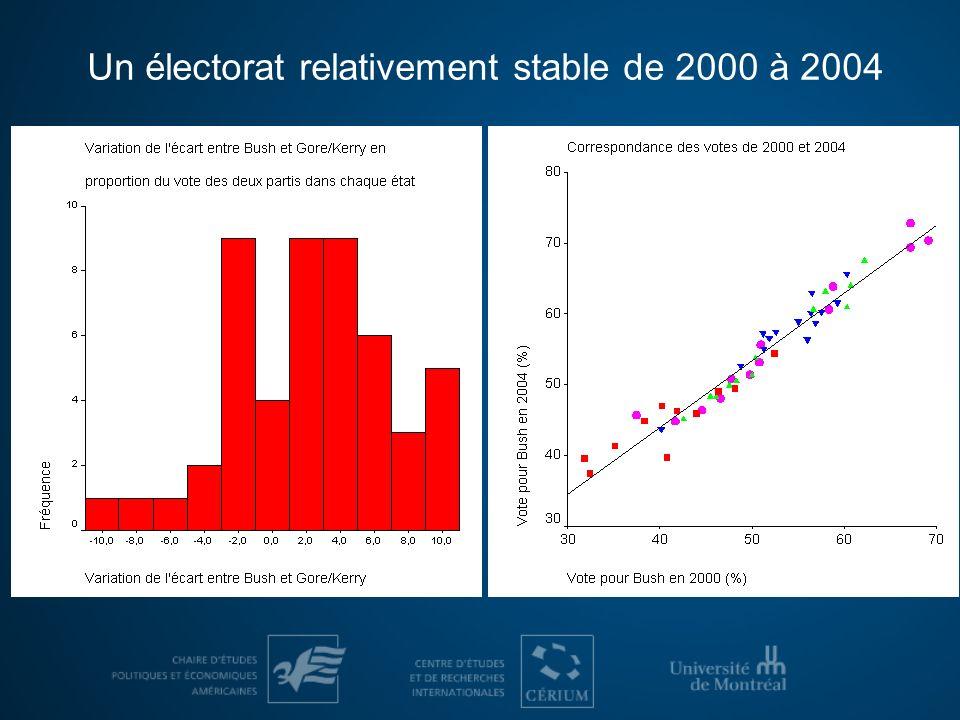 Chômage: le message des pertes demplois ne porte pas La diapositive qui suit indique labsence dun lien clair entre –le niveau du chômage en 2004 dans chaque état et le vote pour George Bush (à gauche) –la variation du taux de chômage entre 2003 et 2004 dans chaque état et le vote pour George Bush (à droite) Les seules régions où un lien existe entre le taux de chômage en 2004 et le vote sont le Midwest (ligne de tendance verte) et le Nord-Est (ligne rouge), ce qui explique, entre autres, laccent que les démocrates ont mis sur ce thème particulier dans ces régions.