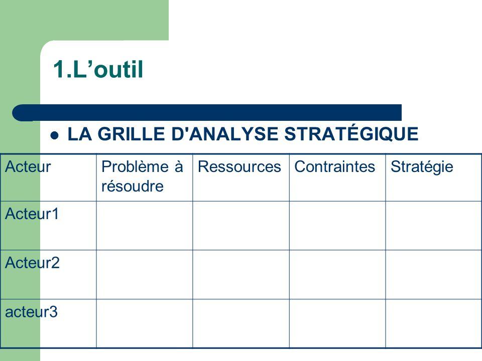 1.Loutil LA GRILLE D'ANALYSE STRATÉGIQUE ActeurProblème à résoudre RessourcesContraintesStratégie Acteur1 Acteur2 acteur3