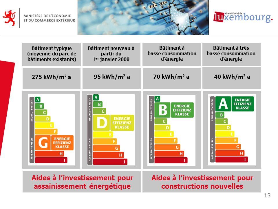 13 Bâtiment à très basse consommation dénergie 40 kWh/m 2 a Bâtiment à basse consommation dénergie 70 kWh/m 2 a Aides à linvestissement pour assainiss
