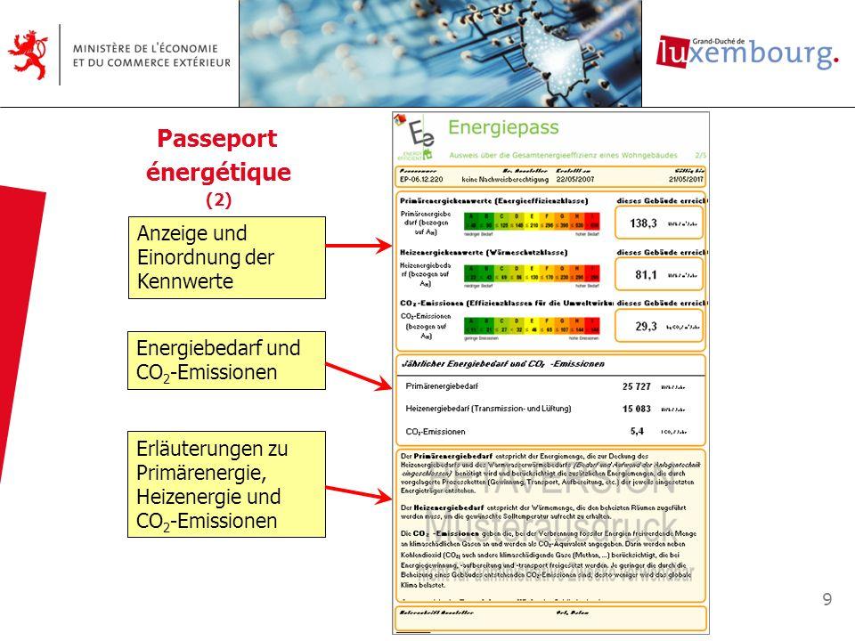 9 Anzeige und Einordnung der Kennwerte Energiebedarf und CO 2 -Emissionen Erläuterungen zu Primärenergie, Heizenergie und CO 2 -Emissionen Passeport é