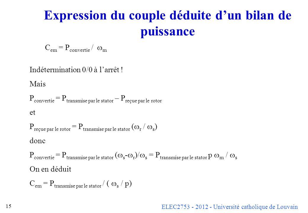 ELEC2753 - 2012 - Université catholique de Louvain 15 Expression du couple déduite dun bilan de puissance C em = P convertie / m Indétermination 0/0 à