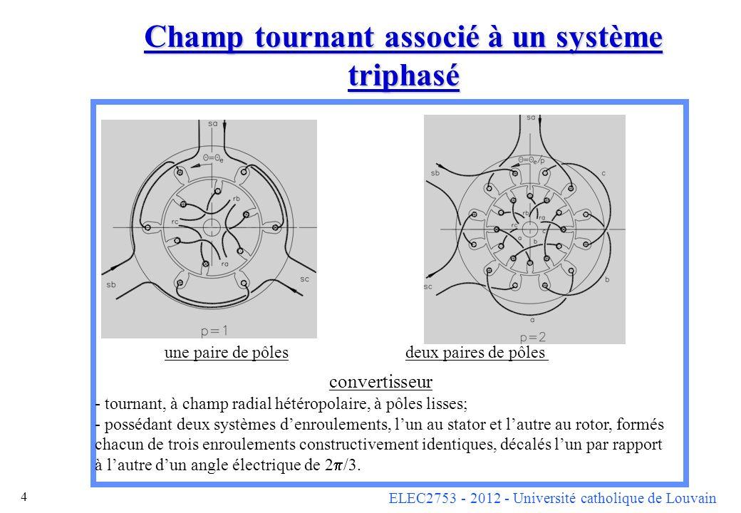 ELEC2753 - 2012 - Université catholique de Louvain 25 Courants sinusoïdaux : Energie et coénergie : W mag = W cmag = 3 (L s – M s ) I s 2 + 3 (L r – M r ) I r 2 + (9/2) M sr I s I r cos( s t – r t – e + s – r ) Couple électromagnétique :C em = p (9/2) M sr I s I r sin( s t – r t – e + s – r ) Si e = p m t :C em = p (9/2) M sr I s I r sin[( s – r – p m )t + s – r ) Le couple évolue sinusoïdalement en fonction du temps avec une pulsation ( s – r – p m ).