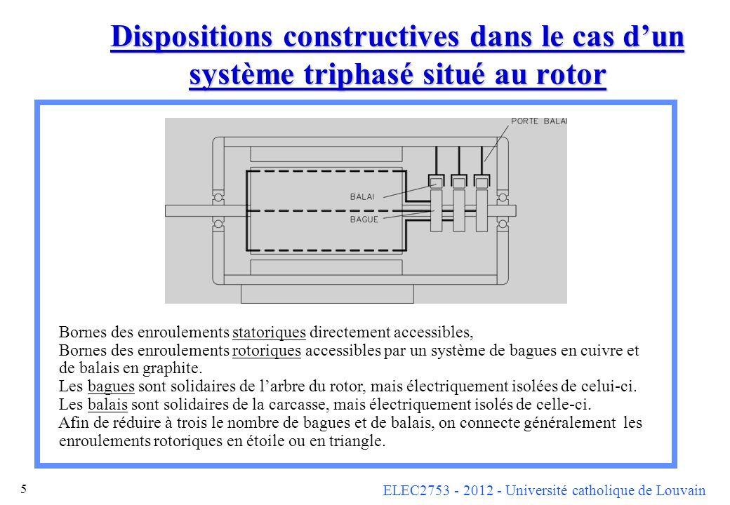 ELEC2753 - 2012 - Université catholique de Louvain 5 Dispositions constructives dans le cas dun système triphasé situé au rotor Bornes des enroulement