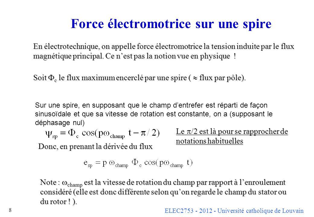 ELEC2753 - 2012 - Université catholique de Louvain 9 Force électromotrice sur un enroulement Sur une spire, on a La force électromotrice dun enroulement vaut, en posant m le nombre denroulements (phases) du stator (le plus souvent m = 3) n le nombre total de conducteurs actifs du stator (deux pour chaque spire)