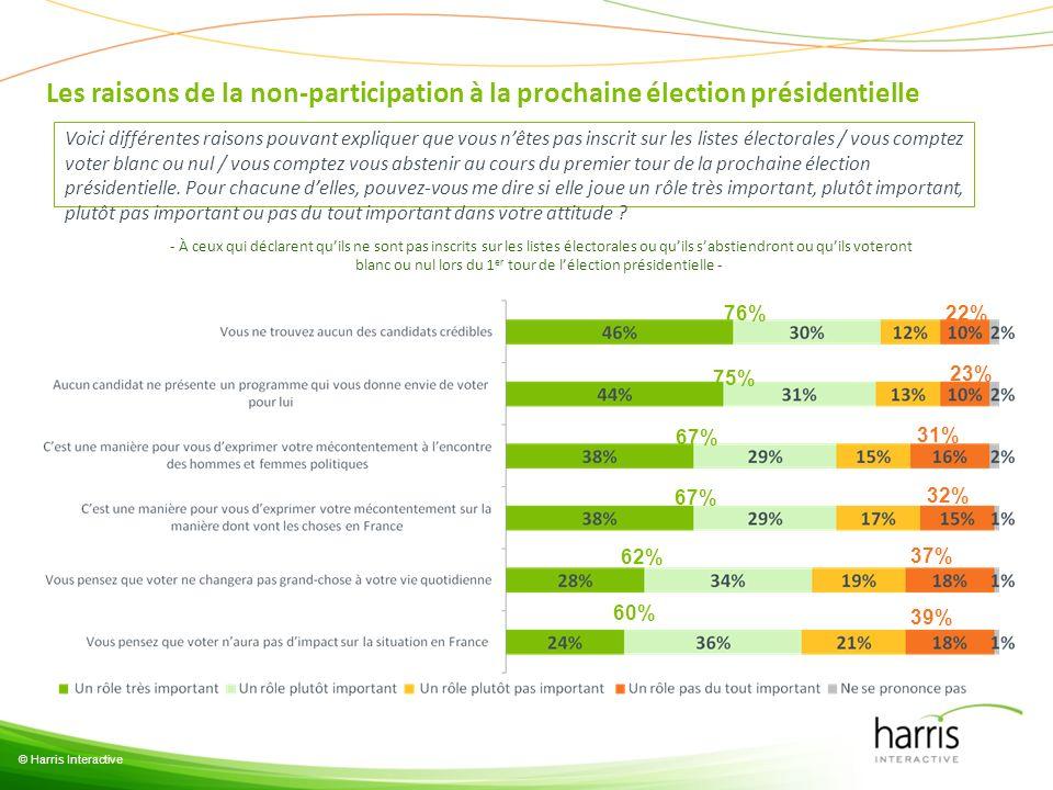 © Harris Interactive Les raisons de la non-participation à la prochaine élection présidentielle Voici différentes raisons pouvant expliquer que vous n