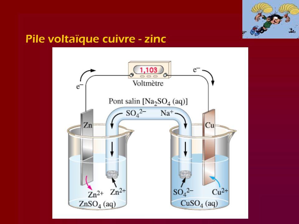 Quelques termes importants Lanode (-) est lélectrode où se produit loxydation –Zn (s) Zn 2+ (aq) + 2 e - dans cet exemple La cathode (+) est lélectrode où se produit la réduction –Cu 2+ (aq) + 2 e - Cu (s) dans cet exemple Truc mnémotechnique : –anode et oxydation commencent par une voyelle –cathode et réduction commencent par une consonne
