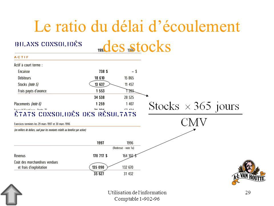 Utilisation de l'information Comptable 1-902-96 29 Le ratio du délai découlement des stocks