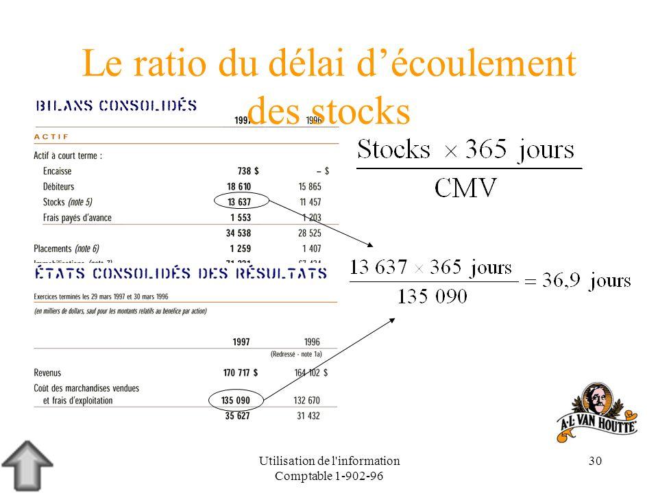 Utilisation de l'information Comptable 1-902-96 30 Le ratio du délai découlement des stocks