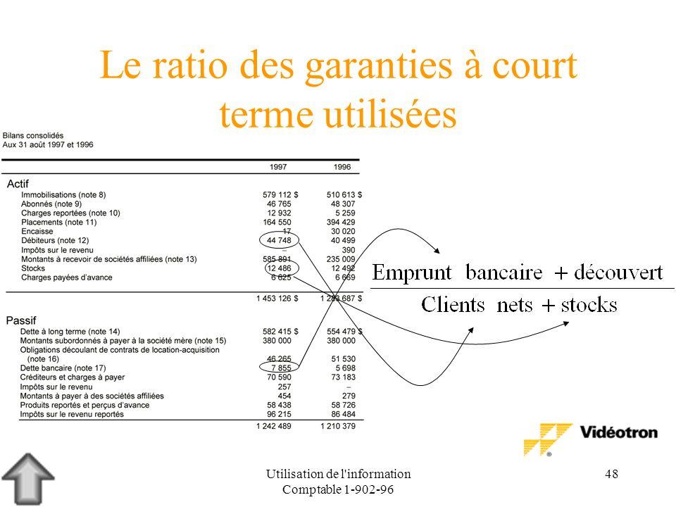 Utilisation de l'information Comptable 1-902-96 48 Le ratio des garanties à court terme utilisées