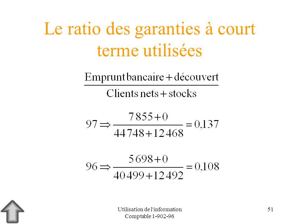 Utilisation de l'information Comptable 1-902-96 51 Le ratio des garanties à court terme utilisées