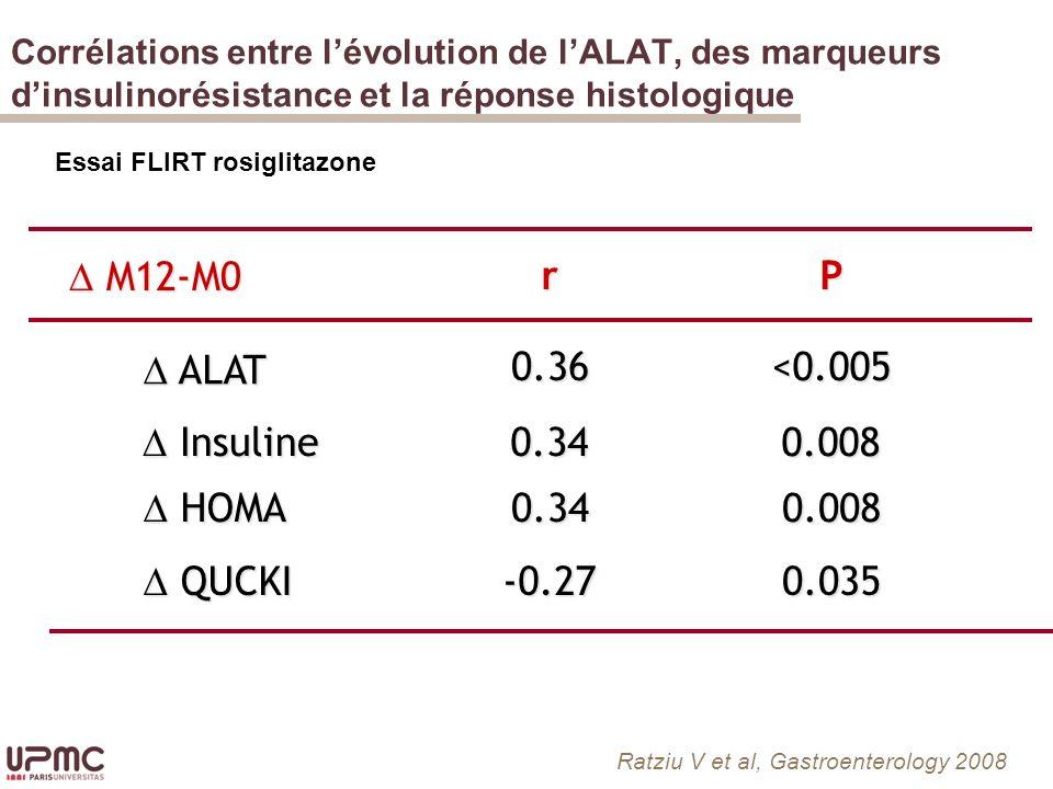 r ALAT ALAT QUCKI QUCKI 0.36 0.34 -0.27 0.008 <0.005 0.035 P HOMA HOMA M12-M0 M12-M0 0.34 0.008 Insuline Insuline Corrélations entre lévolution de lALAT, des marqueurs dinsulinorésistance et la réponse histologique Ratziu V et al, Gastroenterology 2008 Essai FLIRT rosiglitazone
