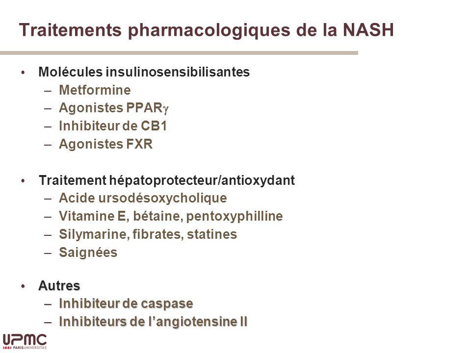 Traitements pharmacologiques de la NASH Molécules insulinosensibilisantes –Metformine –Agonistes PPAR –Inhibiteur de CB1 –Agonistes FXR Traitement hépatoprotecteur/antioxydant –Acide ursodésoxycholique –Vitamine E, bétaine, pentoxyphilline –Silymarine, fibrates, statines –Saignées Autres Autres –Inhibiteur de caspase –Inhibiteurs de langiotensine II
