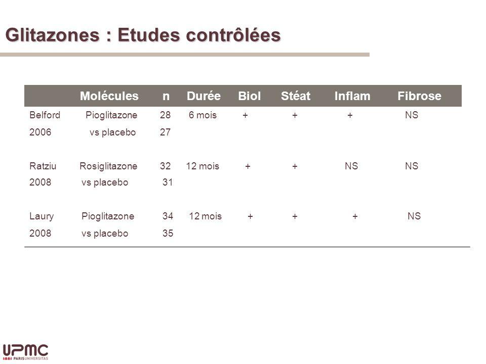 Molécules n Durée Biol Stéat Inflam Fibrose Belford Pioglitazone 2006 vs placebo Ratziu Rosiglitazone 28 6 mois + 27 32 12 mois + + + NS + NS NS 2008 vs placebo Laury Pioglitazone 2008 vs placebo 31 34 12 mois + 35 + + NS Glitazones : Etudes contrôlées