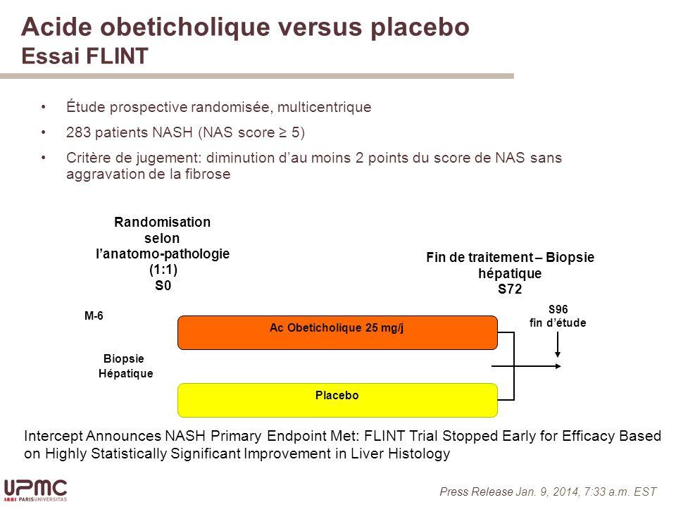 Acide obeticholique versus placebo Essai FLINT Étude prospective randomisée, multicentrique 283 patients NASH (NAS score 5) Critère de jugement: diminution dau moins 2 points du score de NAS sans aggravation de la fibrose Ac Obeticholique 25 mg/j Randomisation selon lanatomo-pathologie (1:1) S0 Placebo S96 fin détude Biopsie Hépatique Fin de traitement – Biopsie hépatique S72 M-6 Press Release Jan.