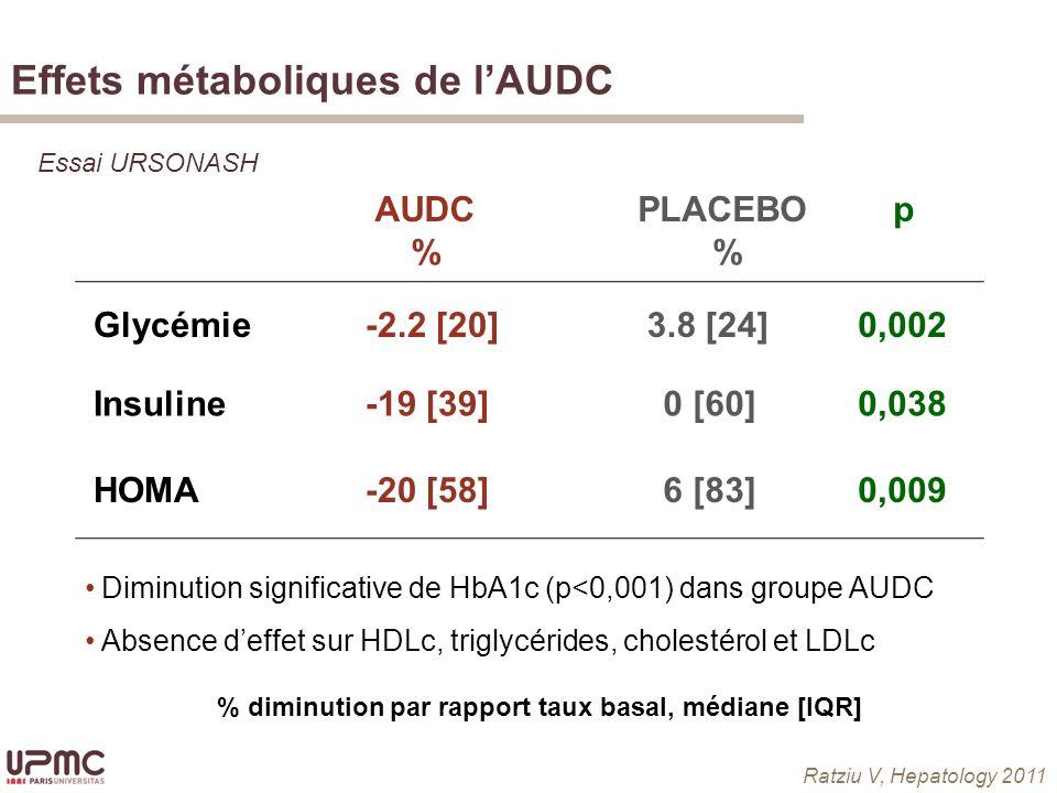 Effets métaboliques de lAUDC Glycémie-2.2 [20]3.8 [24]0,002 % diminution par rapport taux basal, médiane [IQR] Insuline-19 [39]0 [60]0,038 HOMA-20 [58]6 [83]0,009 Diminution significative de HbA1c (p<0,001) dans groupe AUDC Absence deffet sur HDLc, triglycérides, cholestérol et LDLc AUDC % PLACEBO % p Ratziu V, Hepatology 2011 Essai URSONASH