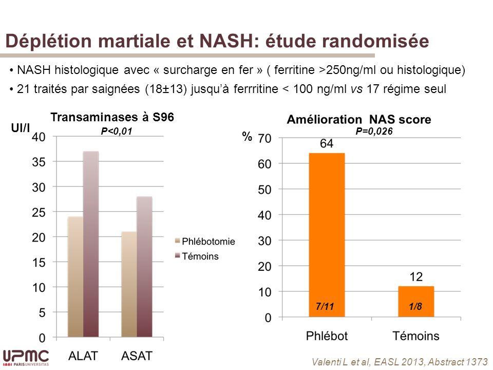Déplétion martiale et NASH: étude randomisée % 7/111/8 UI/l NASH histologique avec « surcharge en fer » ( ferritine >250ng/ml ou histologique) 21 traités par saignées (18±13) jusquà ferrritine < 100 ng/ml vs 17 régime seul Transaminases à S96 P<0,01 P=0,026 Valenti L et al, EASL 2013, Abstract 1373