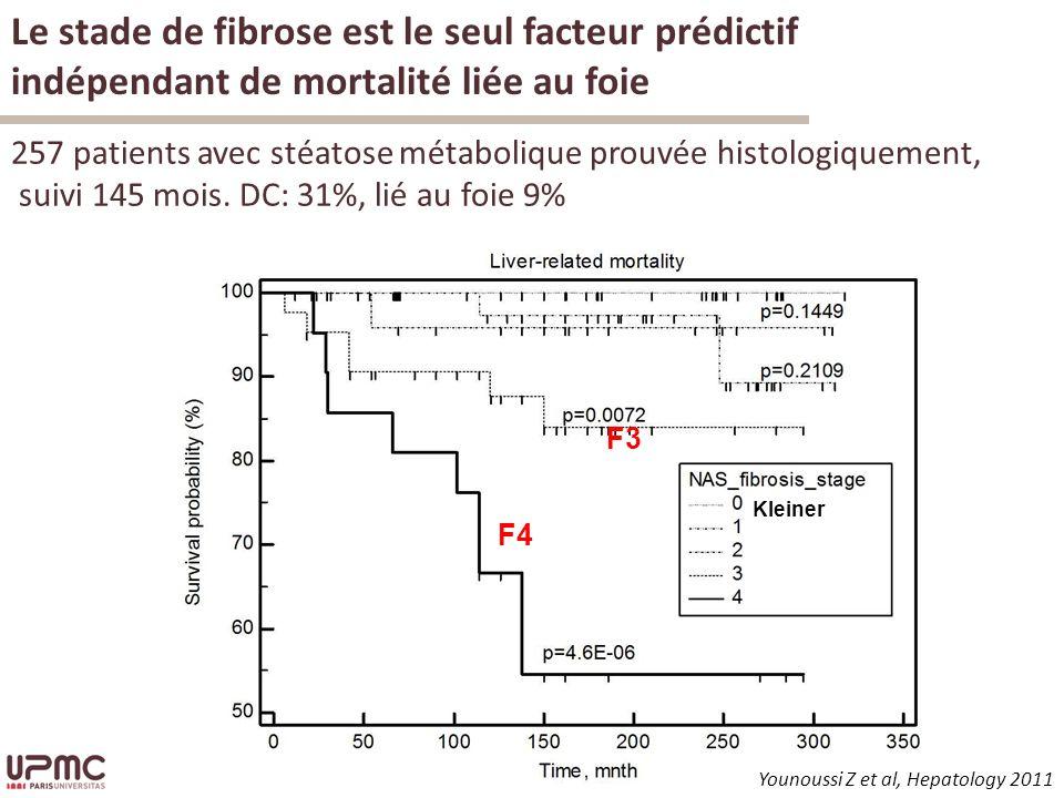 Younoussi Z et al, Hepatology 2011 Kleiner Le stade de fibrose est le seul facteur prédictif indépendant de mortalité liée au foie F4 F3 257 patients avec stéatose métabolique prouvée histologiquement, suivi 145 mois.