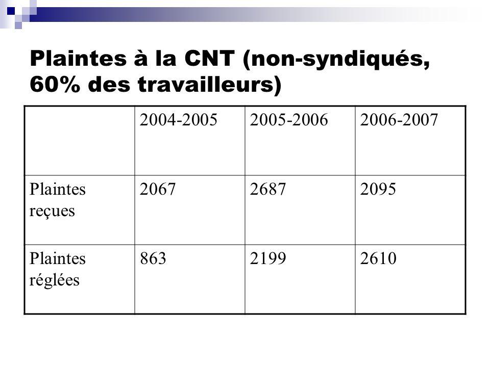 Plaintes à la CNT (non-syndiqués, 60% des travailleurs) 2004-20052005-20062006-2007 Plaintes reçues 206726872095 Plaintes réglées 86321992610