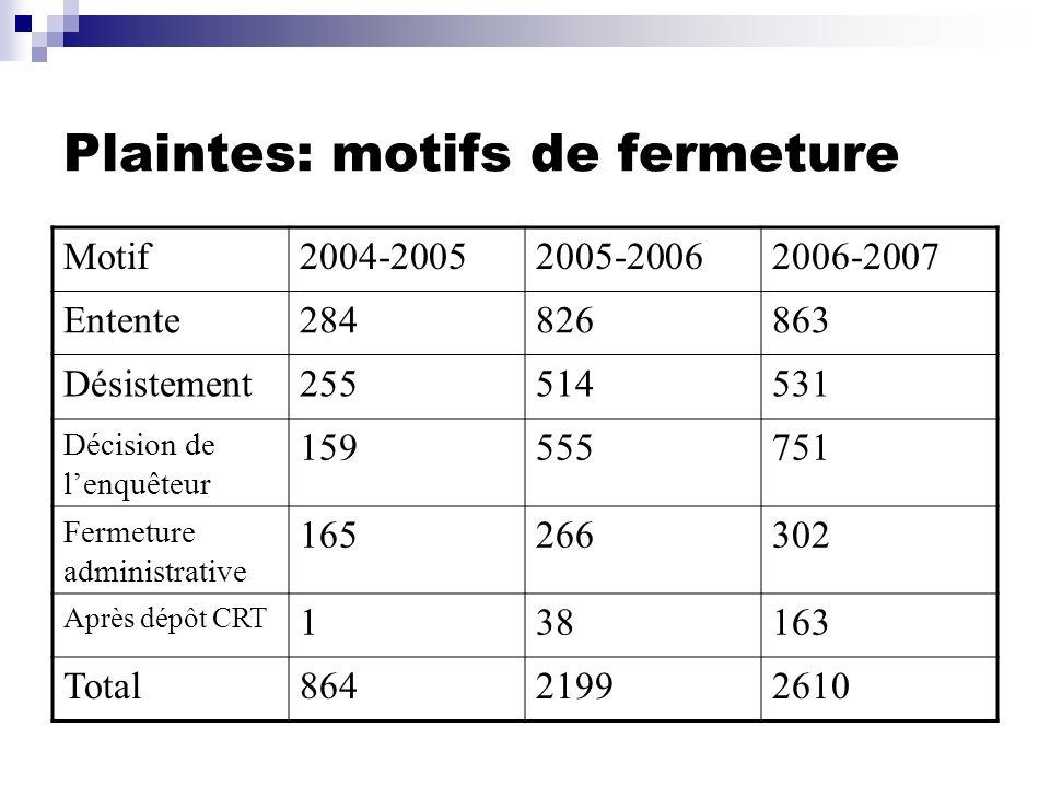 Plaintes: motifs de fermeture Motif2004-20052005-20062006-2007 Entente284826863 Désistement255514531 Décision de lenquêteur 159555751 Fermeture admini