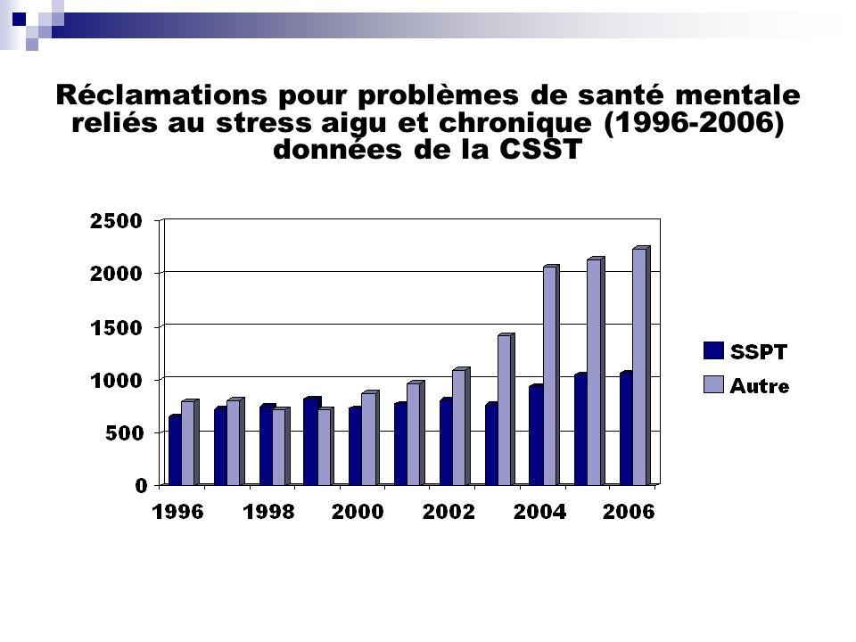 Réclamations pour problèmes de santé mentale reliés au stress aigu et chronique (1996-2006) données de la CSST
