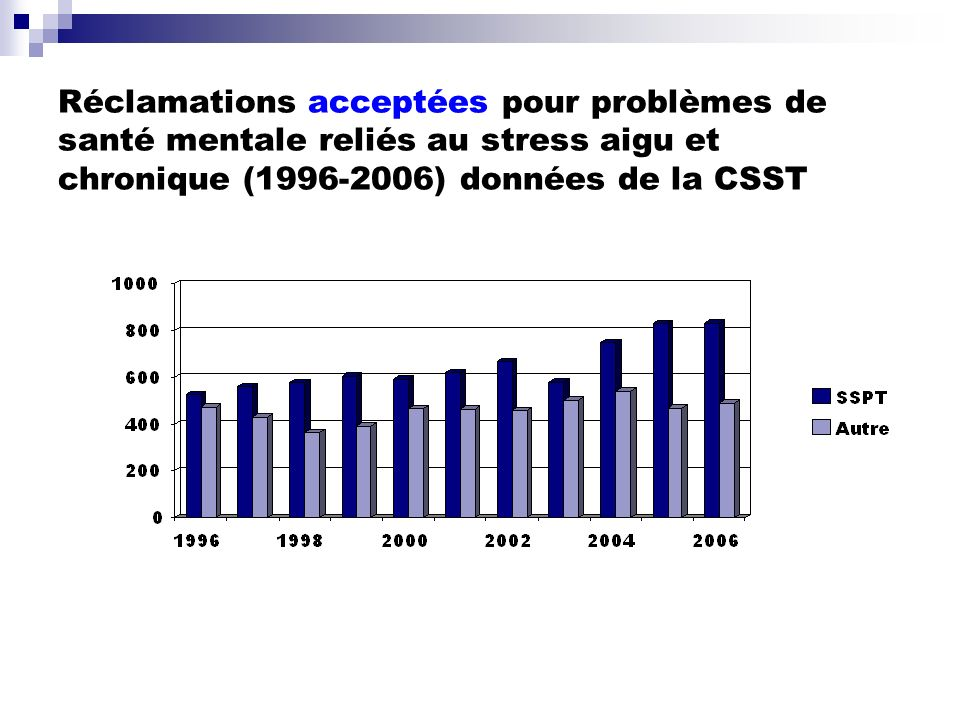 Réclamations acceptées pour problèmes de santé mentale reliés au stress aigu et chronique (1996-2006) données de la CSST