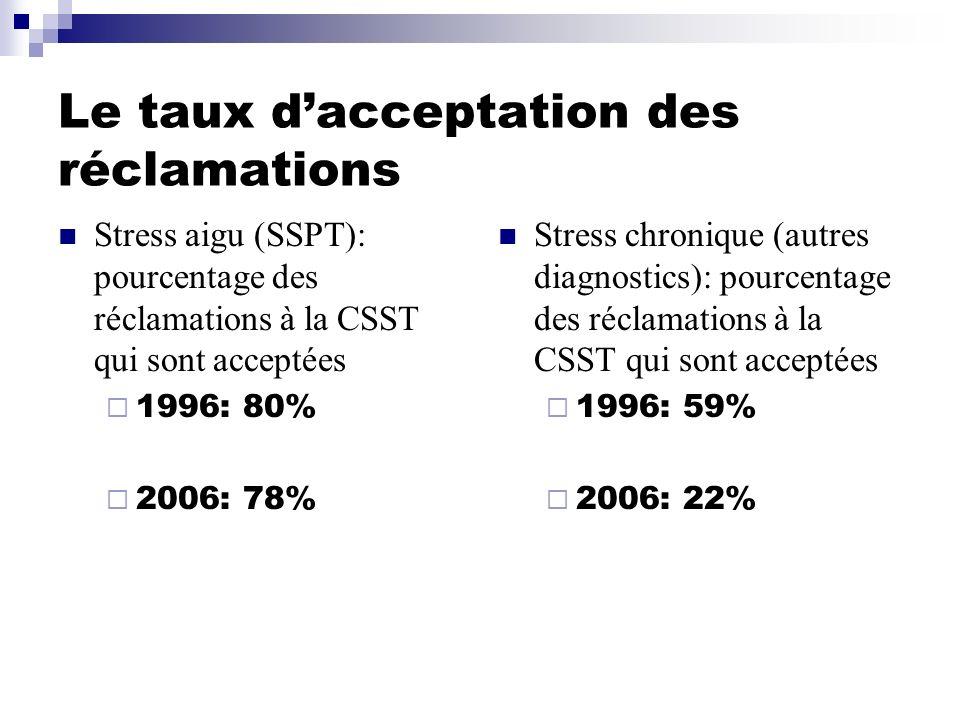 Le taux dacceptation des réclamations Stress aigu (SSPT): pourcentage des réclamations à la CSST qui sont acceptées 1996: 80% 2006: 78% Stress chroniq