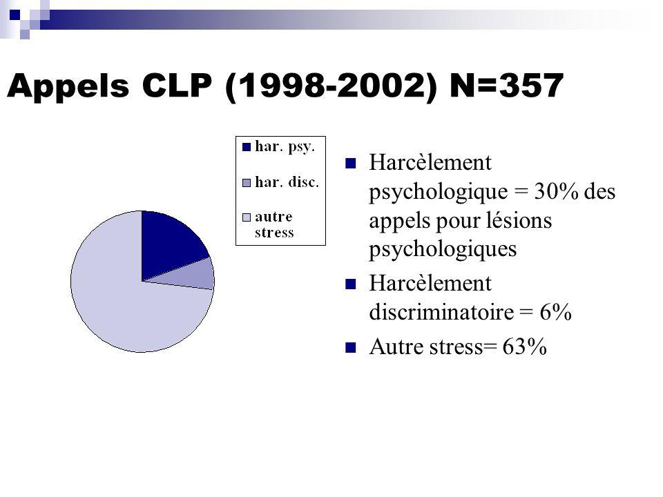 Appels CLP (1998-2002) N=357 Harcèlement psychologique = 30% des appels pour lésions psychologiques Harcèlement discriminatoire = 6% Autre stress= 63%