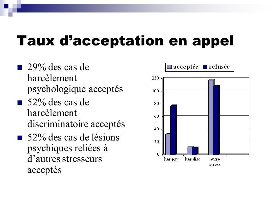 Taux dacceptation en appel 29% des cas de harcèlement psychologique acceptés 52% des cas de harcèlement discriminatoire acceptés 52% des cas de lésion