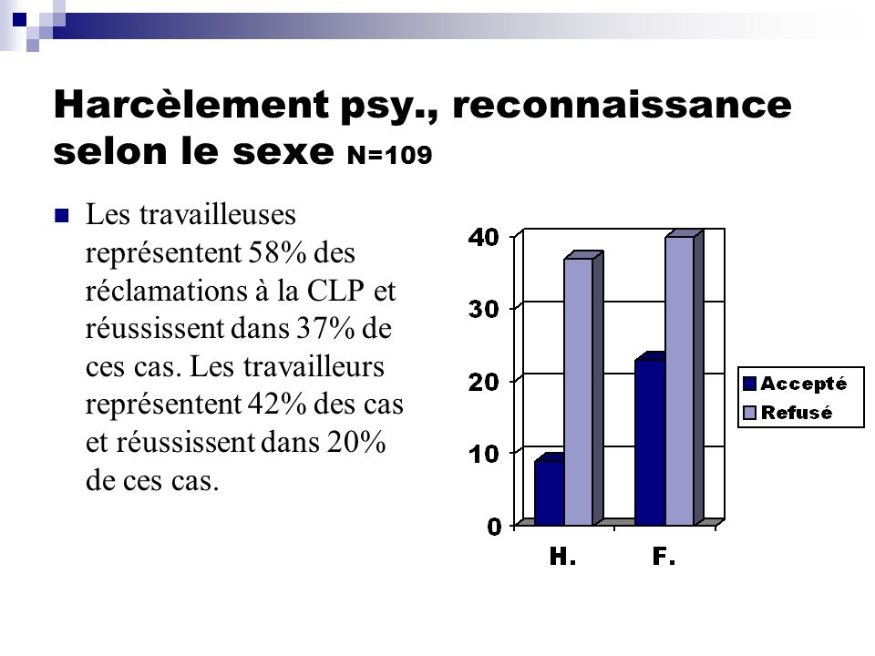 Harcèlement psy., reconnaissance selon le sexe N=109 Les travailleuses représentent 58% des réclamations à la CLP et réussissent dans 37% de ces cas.