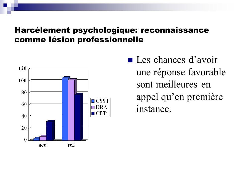 Harcèlement psychologique: reconnaissance comme lésion professionnelle Les chances davoir une réponse favorable sont meilleures en appel quen première