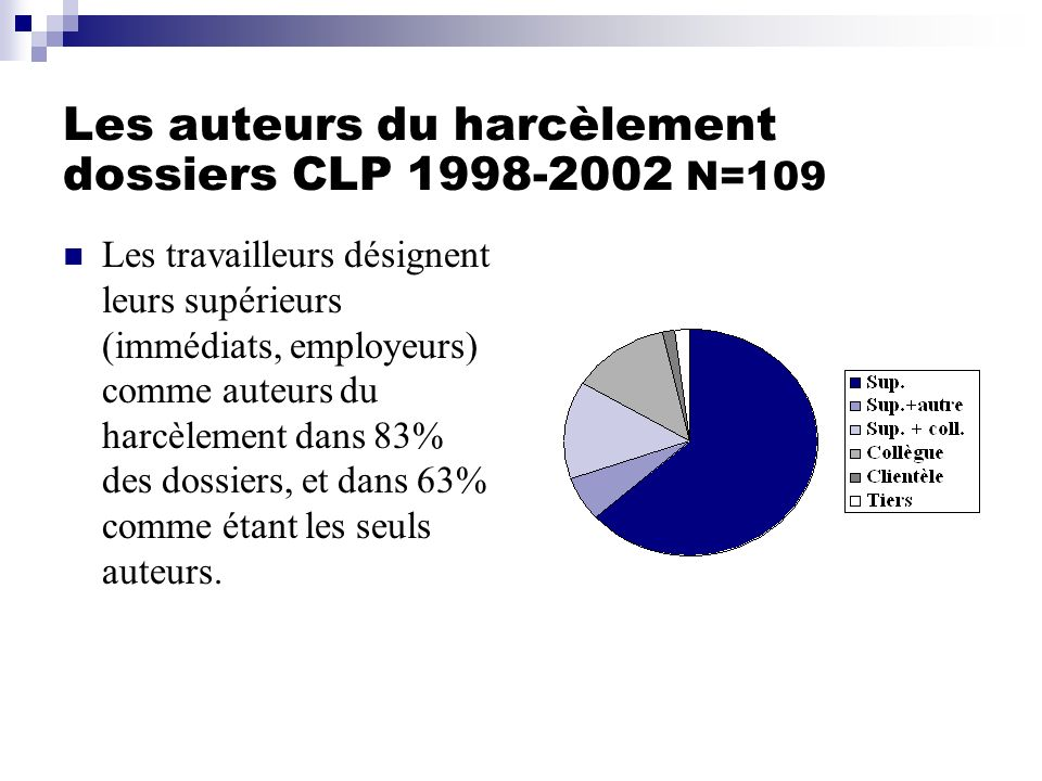 Les auteurs du harcèlement dossiers CLP 1998-2002 N=109 Les travailleurs désignent leurs supérieurs (immédiats, employeurs) comme auteurs du harcèleme
