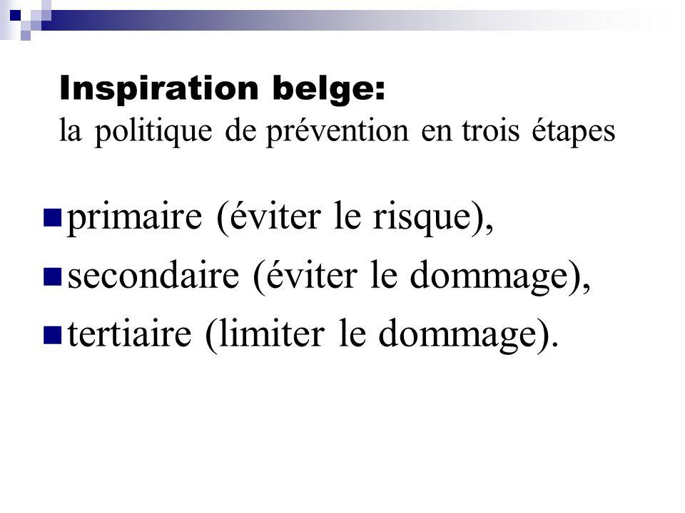 Inspiration belge: la politique de prévention en trois étapes primaire (éviter le risque), secondaire (éviter le dommage), tertiaire (limiter le domma