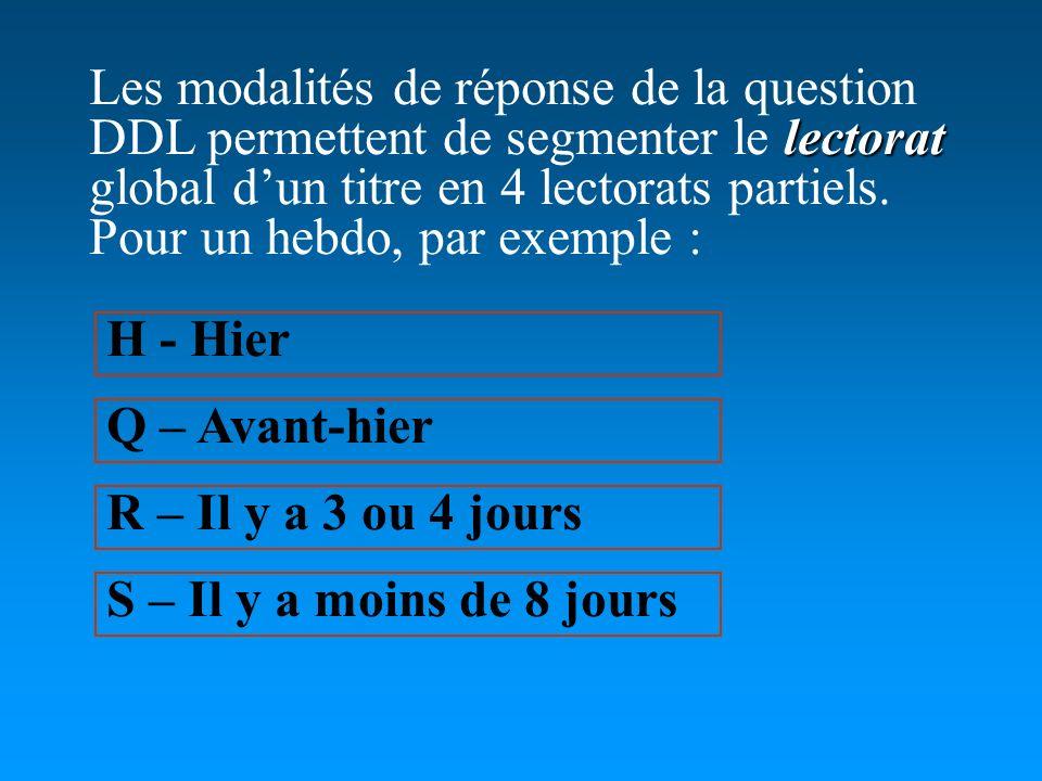 lectorat Les modalités de réponse de la question DDL permettent de segmenter le lectorat global dun titre en 4 lectorats partiels. Pour un hebdo, par
