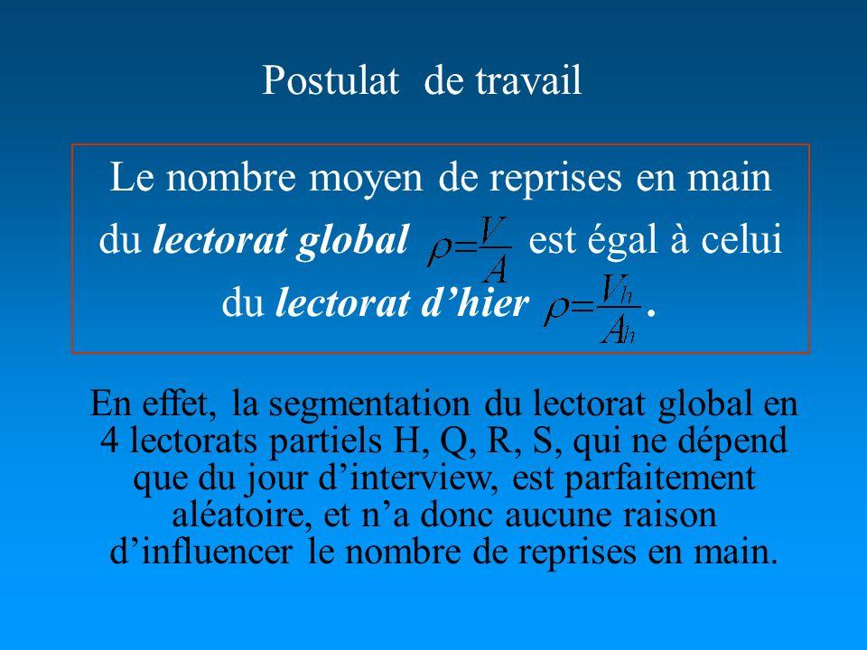 Postulat de travail En effet, la segmentation du lectorat global en 4 lectorats partiels H, Q, R, S, qui ne dépend que du jour dinterview, est parfait
