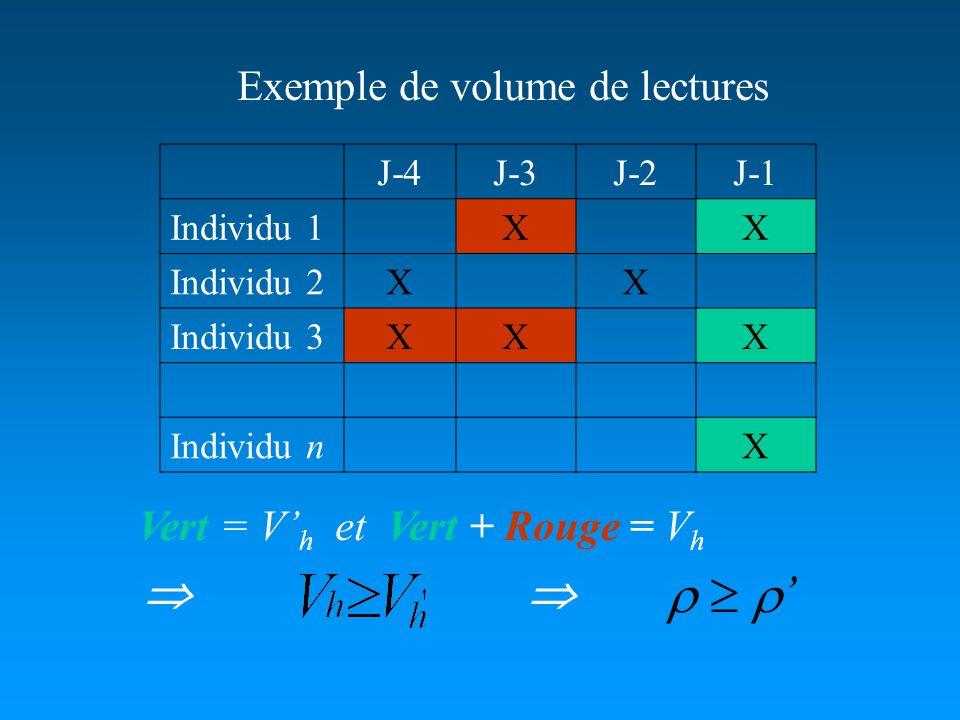 J-4J-3J-2J-1 Individu 1XX Individu 2XX Individu 3XXX Individu nX Vert = V h et Vert + Rouge = V h Exemple de volume de lectures
