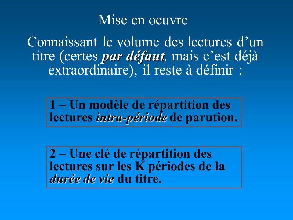Mise en oeuvre durée de vie 2 – Une clé de répartition des lectures sur les K périodes de la durée de vie du titre. par défaut Connaissant le volume d