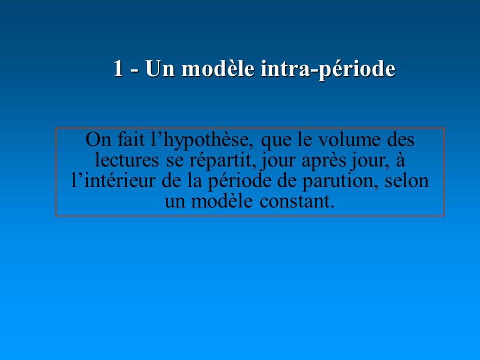1 - Un modèle intra-période On fait lhypothèse, que le volume des lectures se répartit, jour après jour, à lintérieur de la période de parution, selon un modèle constant.
