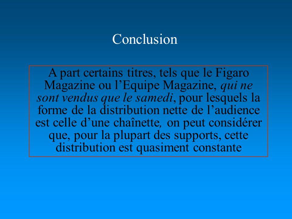 A part certains titres, tels que le Figaro Magazine ou lEquipe Magazine, qui ne sont vendus que le samedi, pour lesquels la forme de la distribution nette de laudience est celle dune chaînette, on peut considérer que, pour la plupart des supports, cette distribution est quasiment constante Conclusion